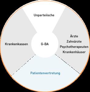 Beteiligungen G-BA