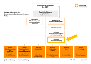 Organigramm der Geschäftsstelle G-BA